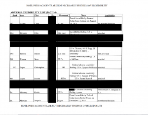 The Bronx District Attorney Adverse Credibility List